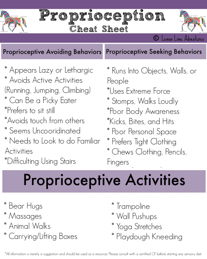 Proprioception cheat sheet
