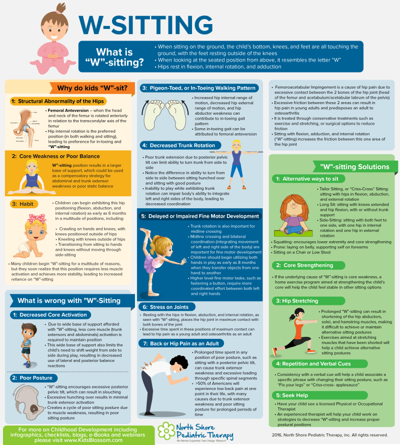 W Sitting Infographic North Shore Pediatric