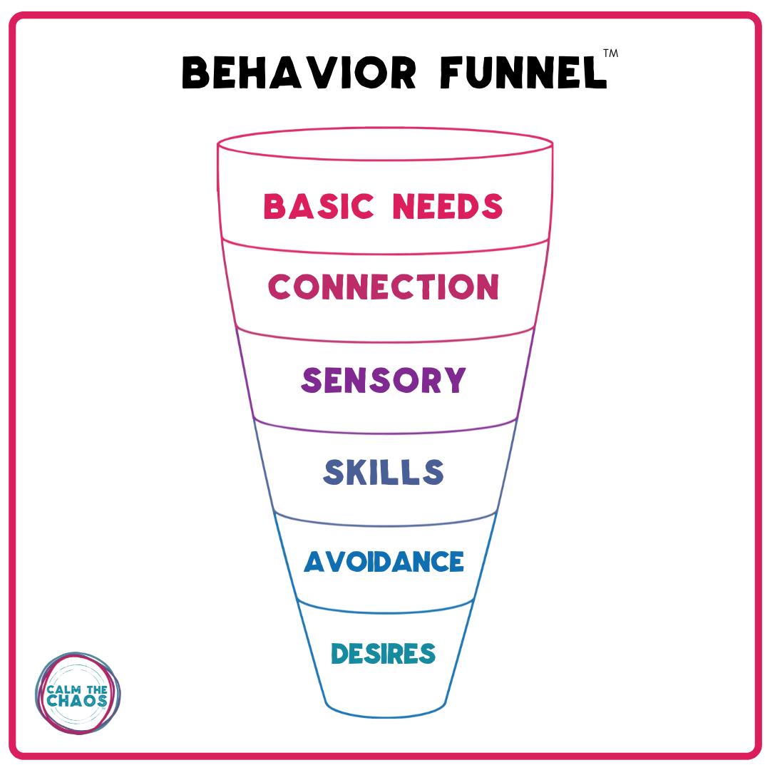 behavior funnel